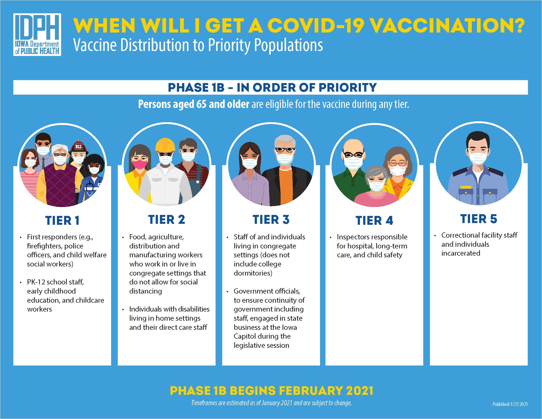 Vaccine Phase 1B Tiers 1