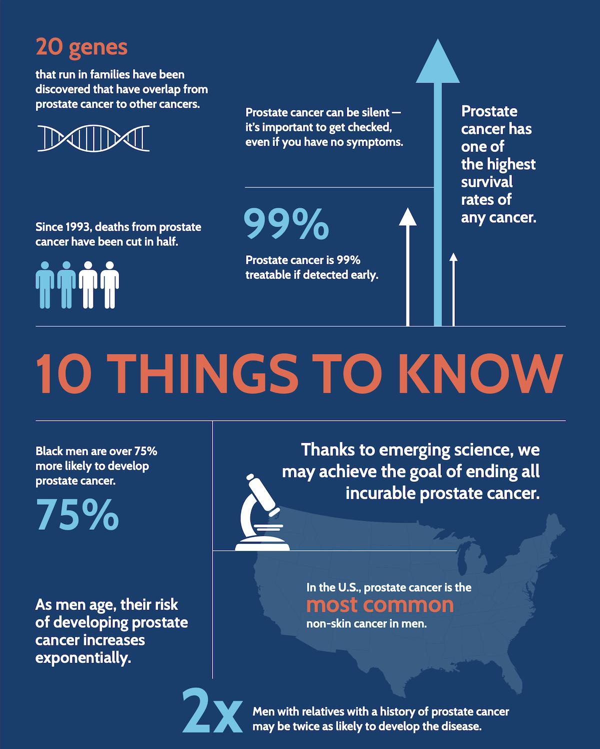 Men's Health Focus: Prostate Cancer Awareness Month 1